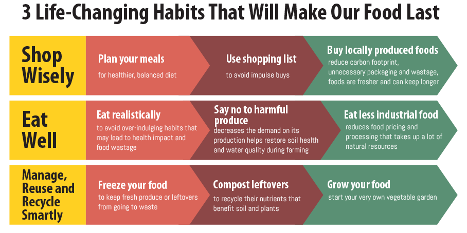 3-life-changing-habits